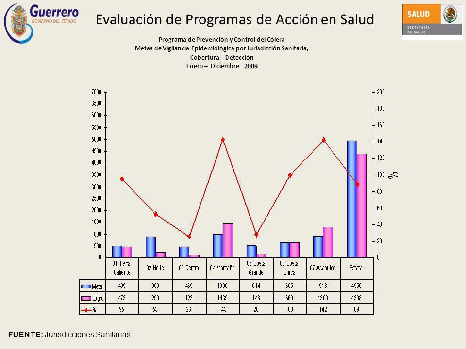 Evaluación de Programas de Acción en Salud Programa de Prevención y Control del Cólera Metas de Vigilancia Epidemiológica por Jurisdicción Sanitaria, Cobertura – Detección 2009 Enero – Diciembre 2009 FUENTE: Jurisdicciones Sanitarias