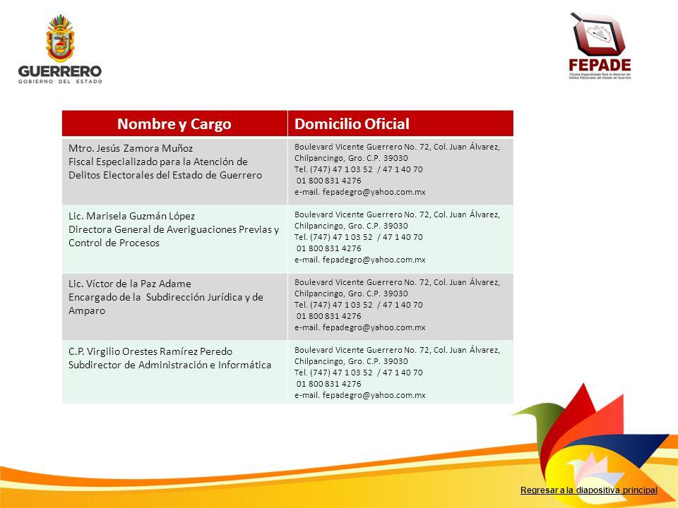 Regresar a la diapositiva principal Nombre y CargoDomicilio Oficial Mtro. Jesús Zamora Muñoz Fiscal Especializado para la Atención de Delitos Electora