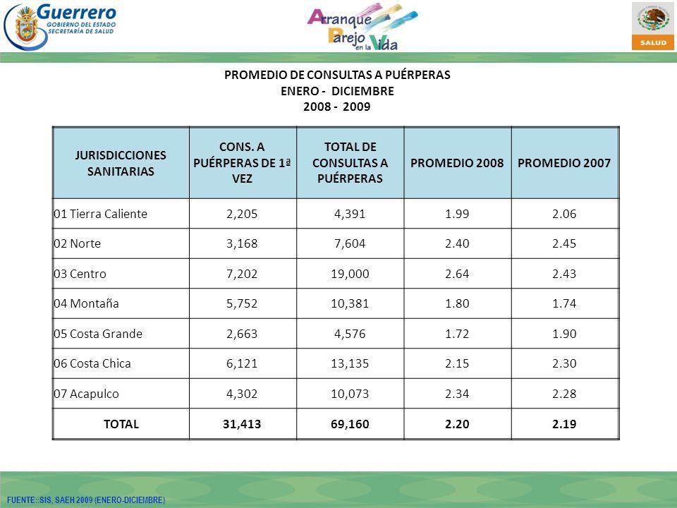 PROMEDIO DE CONSULTAS A PUÉRPERAS ENERO - DICIEMBRE 2008 - 2009 JURISDICCIONES SANITARIAS CONS.