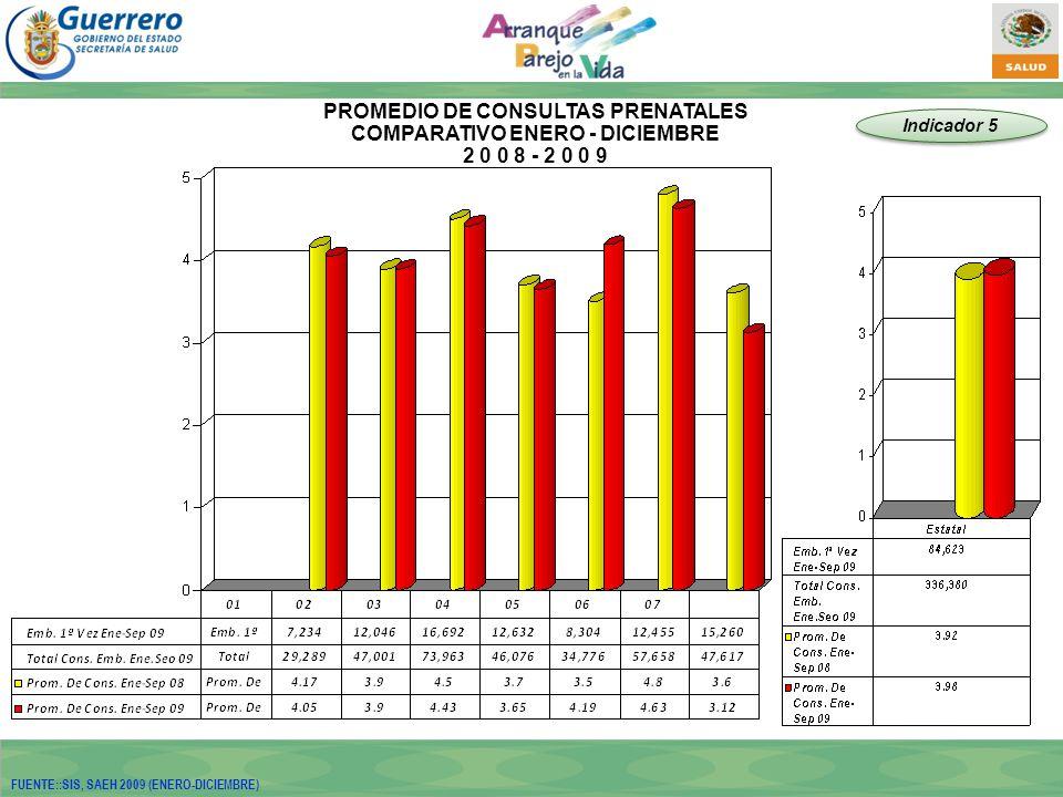 PROMEDIO DE CONSULTAS PRENATALES COMPARATIVO ENERO - DICIEMBRE 2 0 0 8 - 2 0 0 9 FUENTE::SIS, SAEH 2009 (ENERO-DICIEMBRE) Indicador 5