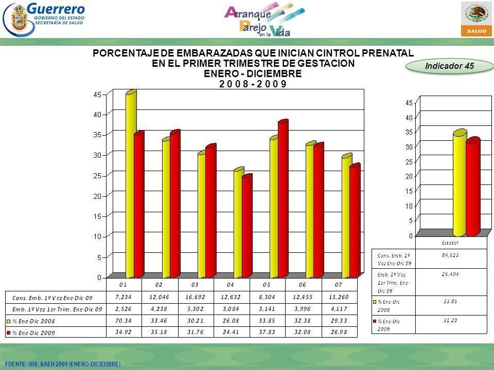 PORCENTAJE DE EMBARAZADAS QUE INICIAN CINTROL PRENATAL EN EL PRIMER TRIMESTRE DE GESTACION ENERO - DICIEMBRE 2 0 0 8 - 2 0 0 9 Indicador 45 FUENTE::SIS, SAEH 2009 (ENERO-DICIEMBRE)