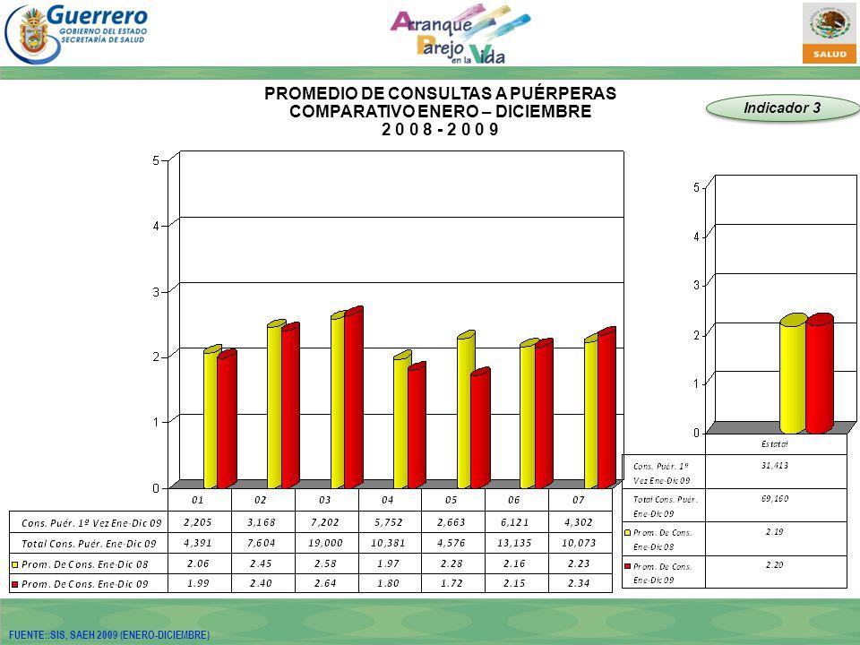 PROMEDIO DE CONSULTAS A PUÉRPERAS COMPARATIVO ENERO – DICIEMBRE 2 0 0 8 - 2 0 0 9 Indicador 3 FUENTE::SIS, SAEH 2009 (ENERO-DICIEMBRE)