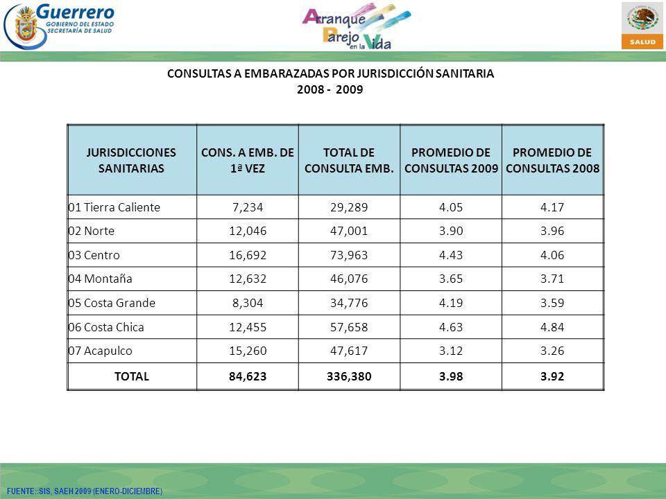 CONSULTAS A EMBARAZADAS POR JURISDICCIÓN SANITARIA 2008 - 2009 JURISDICCIONES SANITARIAS CONS.