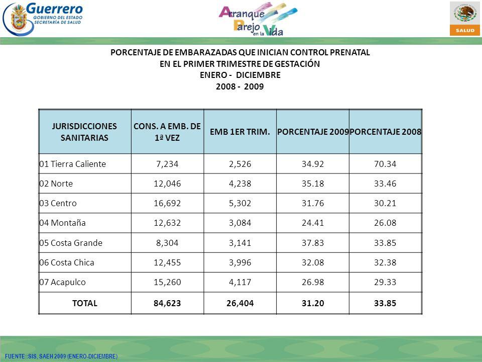 PORCENTAJE DE EMBARAZADAS QUE INICIAN CONTROL PRENATAL EN EL PRIMER TRIMESTRE DE GESTACIÓN ENERO - DICIEMBRE 2008 - 2009 JURISDICCIONES SANITARIAS CONS.