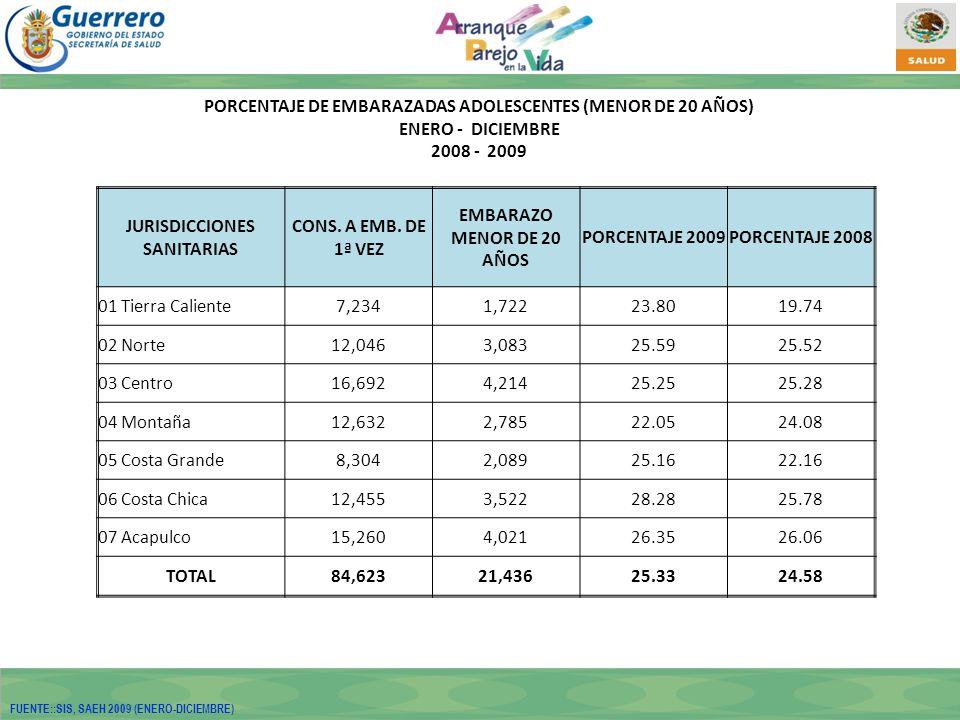 PORCENTAJE DE EMBARAZADAS ADOLESCENTES (MENOR DE 20 AÑOS) ENERO - DICIEMBRE 2008 - 2009 JURISDICCIONES SANITARIAS CONS.