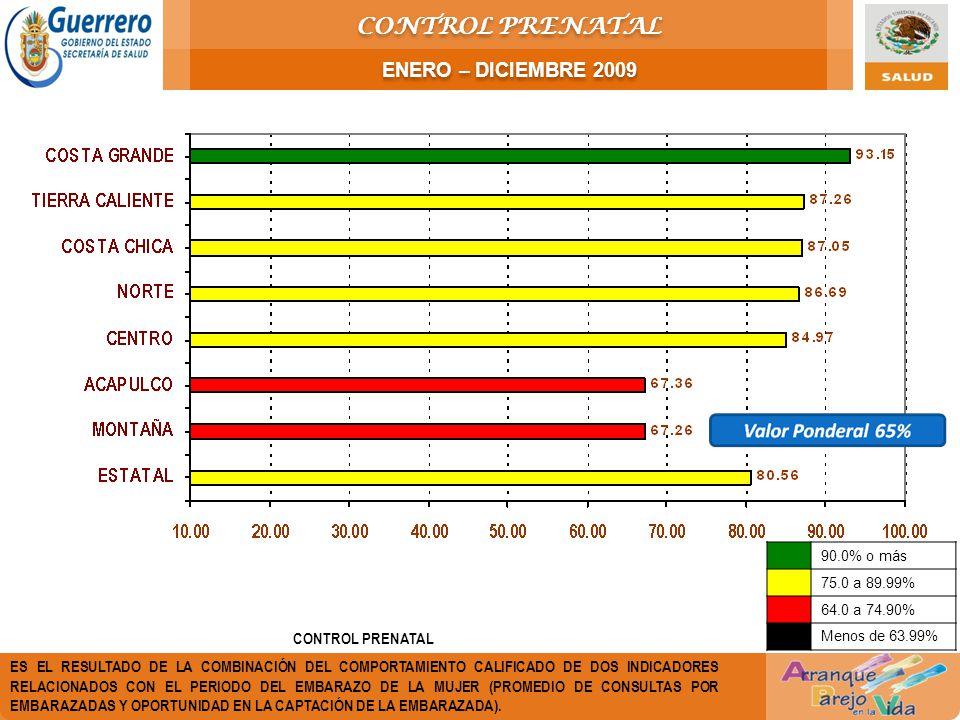 CONTROL PRENATAL ES EL RESULTADO DE LA COMBINACIÓN DEL COMPORTAMIENTO CALIFICADO DE DOS INDICADORES RELACIONADOS CON EL PERIODO DEL EMBARAZO DE LA MUJ