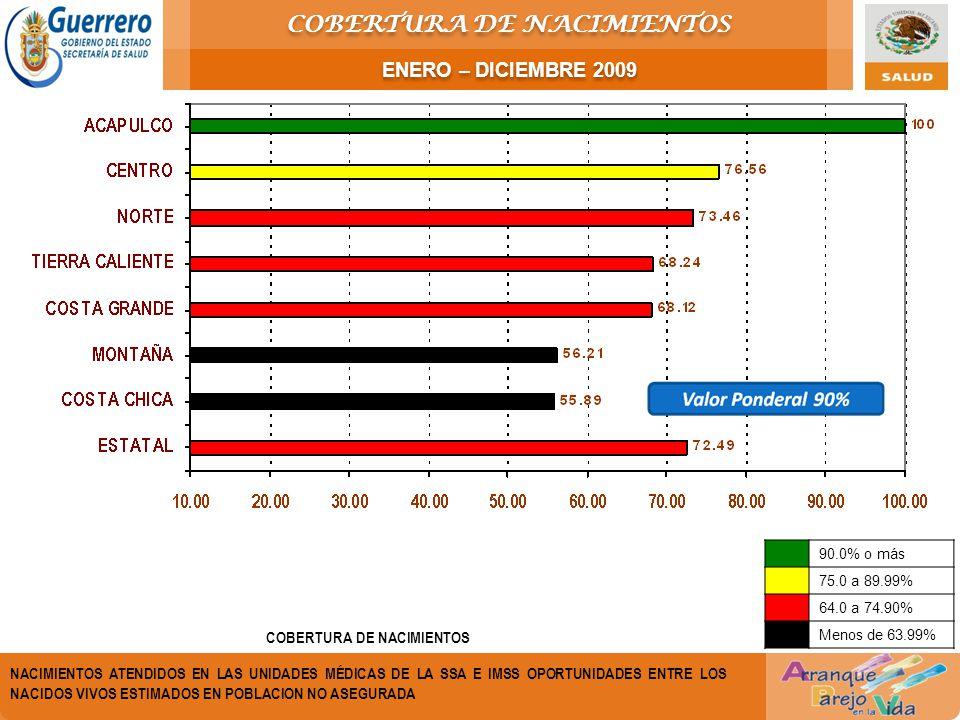 COBERTURA DE NACIMIENTOS NACIMIENTOS ATENDIDOS EN LAS UNIDADES MÉDICAS DE LA SSA E IMSS OPORTUNIDADES ENTRE LOS NACIDOS VIVOS ESTIMADOS EN POBLACION NO ASEGURADA 90.0% o más 75.0 a 89.99% 64.0 a 74.90% Menos de 63.99% COBERTURA DE NACIMIENTOS ENERO – DICIEMBRE 2009
