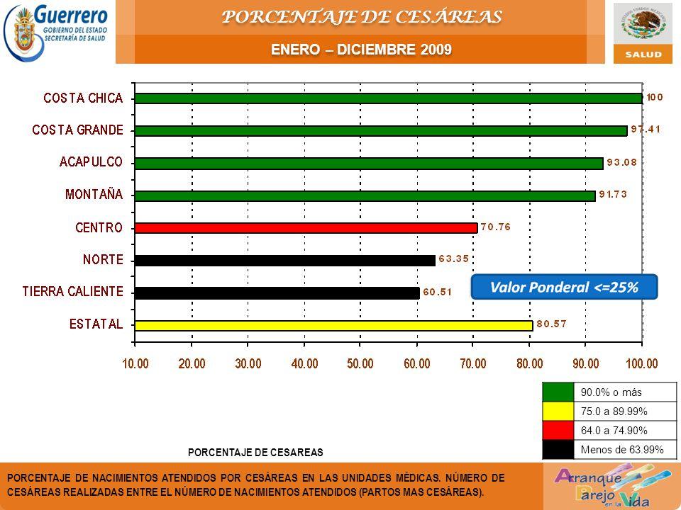 PORCENTAJE DE CESAREAS PORCENTAJE DE NACIMIENTOS ATENDIDOS POR CESÁREAS EN LAS UNIDADES MÉDICAS.