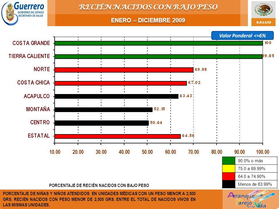 PORCENTAJE DE RECIÉN NACIDOS CON BAJO PESO PORCENTAJE DE NIÑAS Y NIÑOS ATENDIDOS EN UNIDADES MÉDICAS CON UN PESO MENOR A 2,500 GRS. RECIÉN NACIDOS CON
