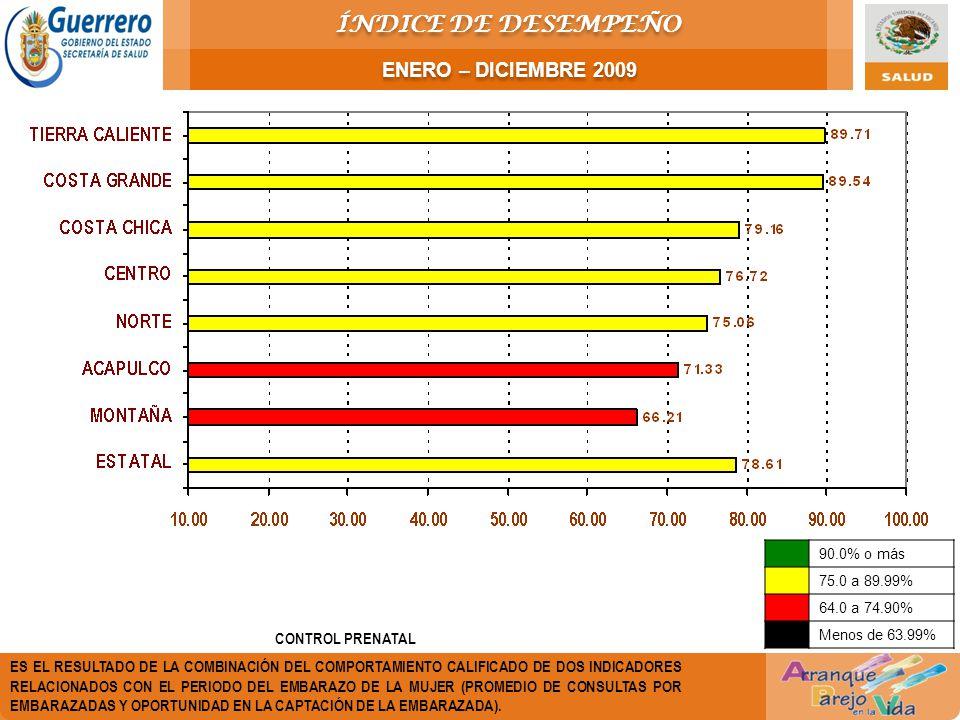 CONTROL PRENATAL ES EL RESULTADO DE LA COMBINACIÓN DEL COMPORTAMIENTO CALIFICADO DE DOS INDICADORES RELACIONADOS CON EL PERIODO DEL EMBARAZO DE LA MUJER (PROMEDIO DE CONSULTAS POR EMBARAZADAS Y OPORTUNIDAD EN LA CAPTACIÓN DE LA EMBARAZADA).
