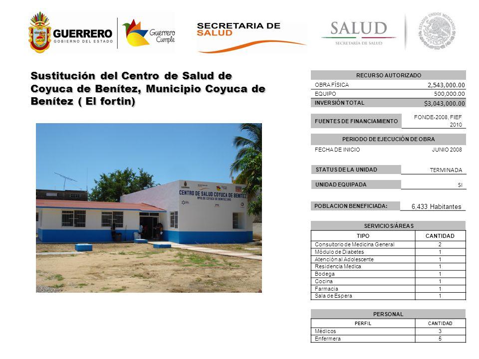 RECURSO AUTORIZADO OBRA FÍSICA 2,543,000.00 EQUIPO 500,000.00 INVERSIÓN TOTAL $3,043,000.00 PERIODO DE EJECUCIÓN DE OBRA FECHA DE INICIO JUNIO 2008 FUENTES DE FINANCIAMIENTO FONDE-2008, FIEF 2010 PERSONAL PERFILCANTIDAD Médicos3 Enfermera5 POBLACION BENEFICIADA: 6,433 Habitantes Sustitución del Centro de Salud de Coyuca de Benítez, Municipio Coyuca de Benítez ( El fortin) SERVICIOS/ÁREAS TIPOCANTIDAD Consultorio de Medicina General2 Módulo de Diabetes1 Atención al Adolescente1 Residencia Medica1 Bodega1 Cocina1 Farmacia1 Sala de Espera1 STATUS DE LA UNIDAD TERMINADA UNIDAD EQUIPADA SI