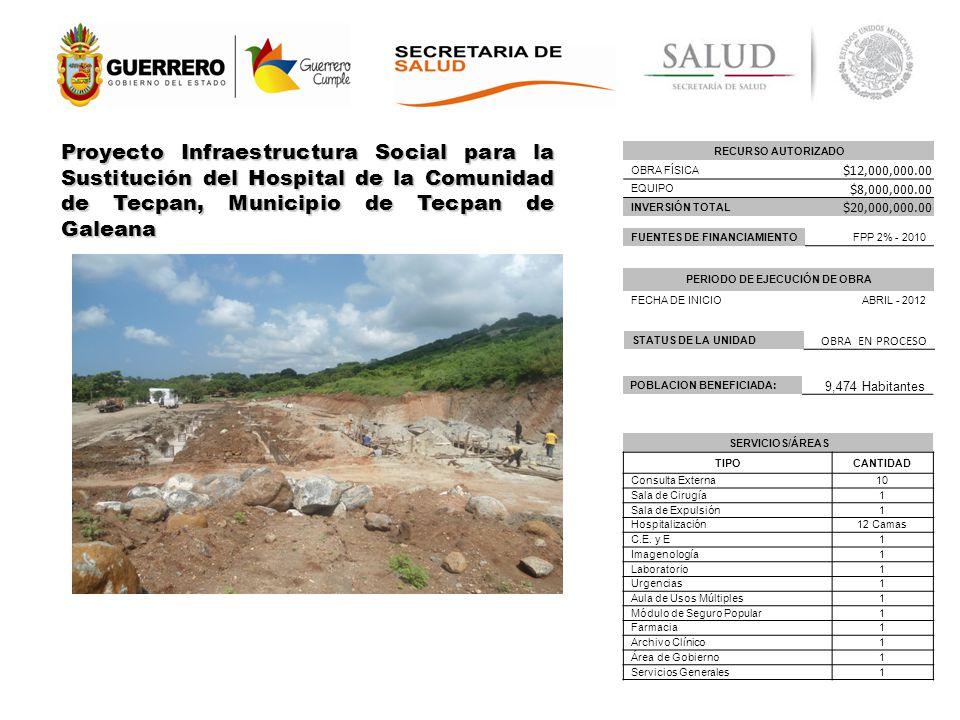 RECURSO AUTORIZADO OBRA FÍSICA $12,000,000.00 EQUIPO $8,000,000.00 INVERSIÓN TOTAL $20,000,000.00 PERIODO DE EJECUCIÓN DE OBRA FECHA DE INICIO ABRIL - 2012 FUENTES DE FINANCIAMIENTOFPP 2% - 2010 POBLACION BENEFICIADA: 9,474 Habitantes Proyecto Infraestructura Social para la Sustitución del Hospital de la Comunidad de Tecpan, Municipio de Tecpan de Galeana SERVICIOS/ÁREAS TIPOCANTIDAD Consulta Externa10 Sala de Cirugía1 Sala de Expulsión1 Hospitalización12 Camas C.E.