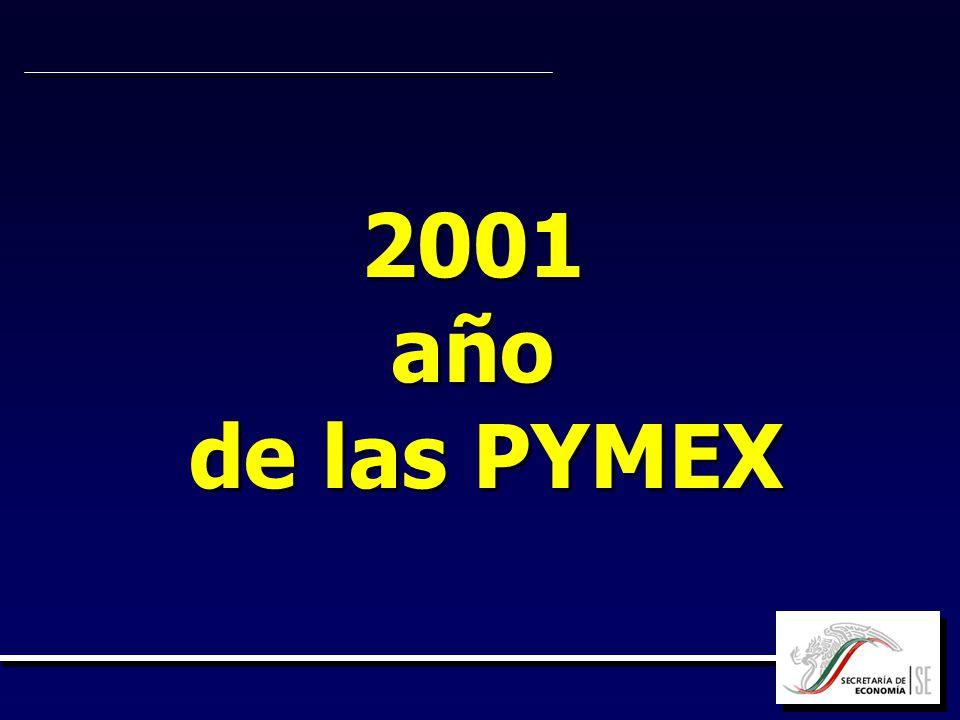 2001año de las PYMEX