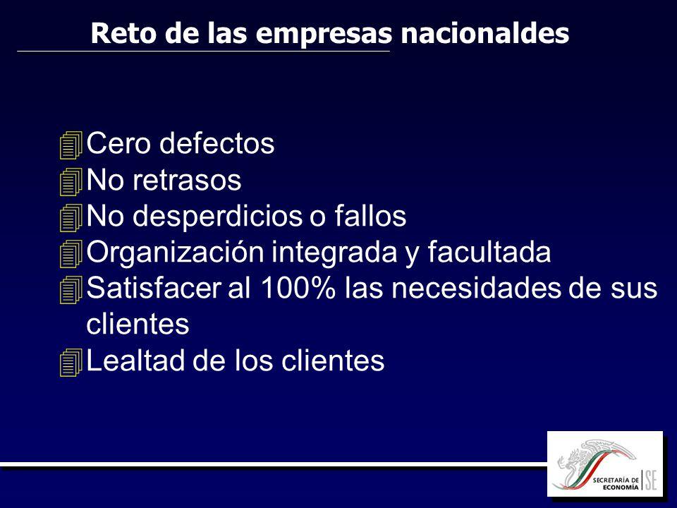 Reto de las empresas nacionaldes 4 4Cero defectos 4 4No retrasos 4 4No desperdicios o fallos 4 4Organización integrada y facultada 4 4Satisfacer al 10