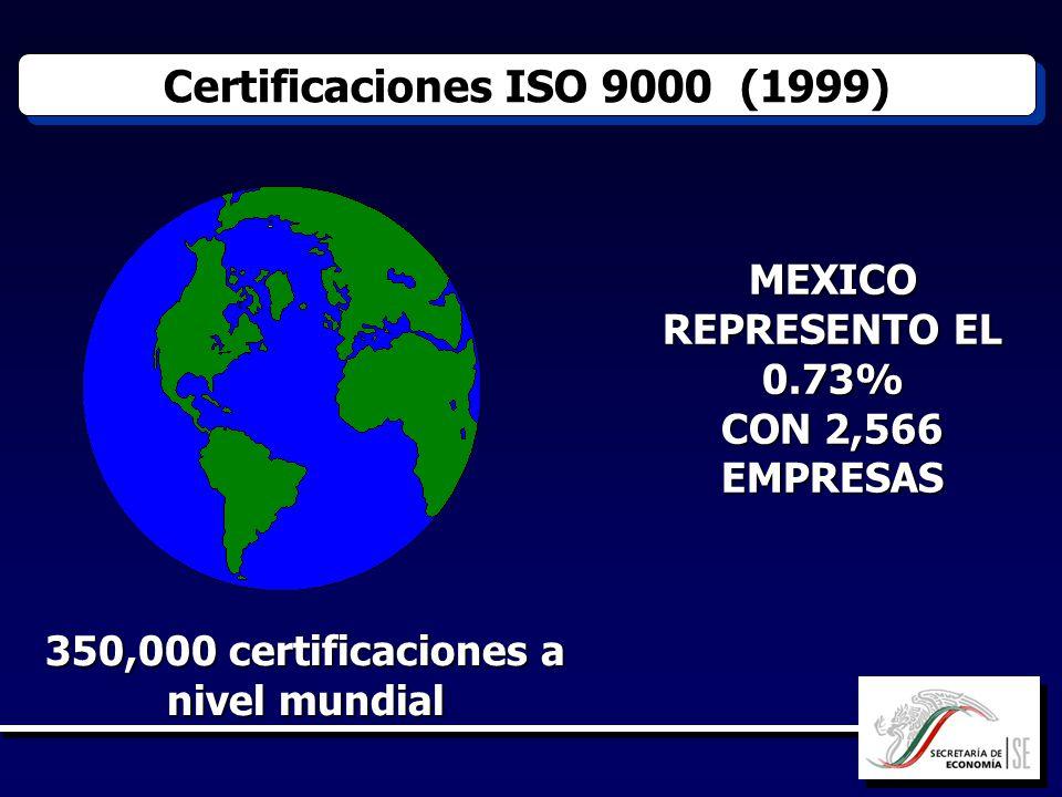 350,000 certificaciones a nivel mundial Certificaciones ISO 9000 (1999) MEXICO REPRESENTO EL 0.73% CON 2,566 EMPRESAS