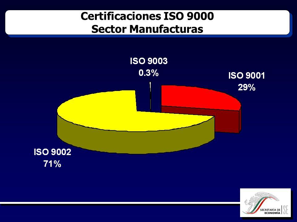 Certificaciones ISO 9000 Sector Manufacturas Certificaciones ISO 9000 Sector Manufacturas