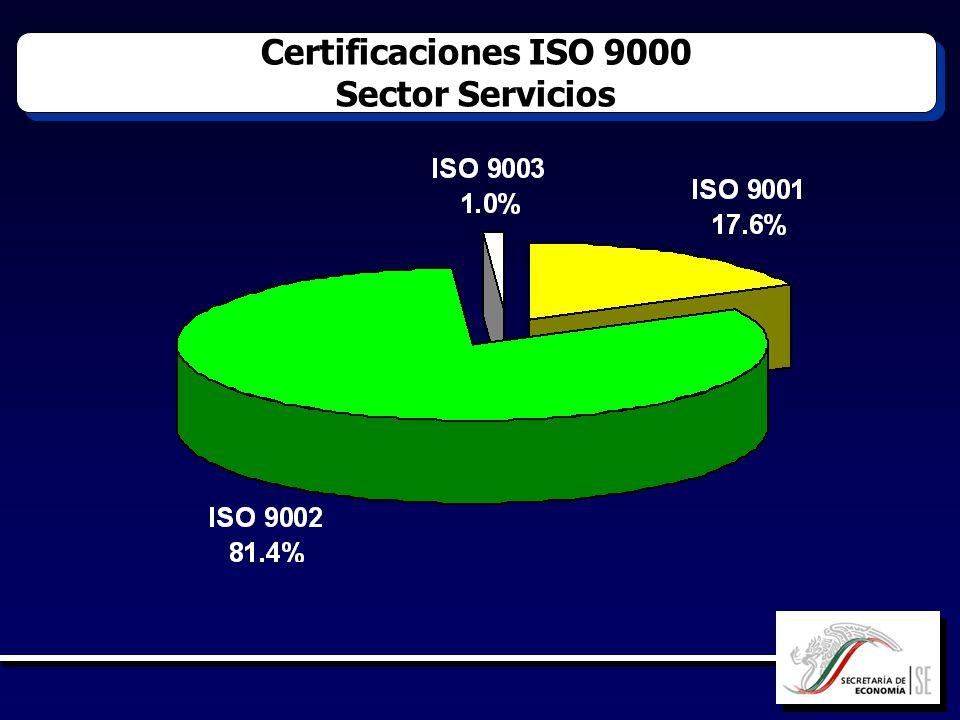 Certificaciones ISO 9000 Sector Servicios Certificaciones ISO 9000 Sector Servicios