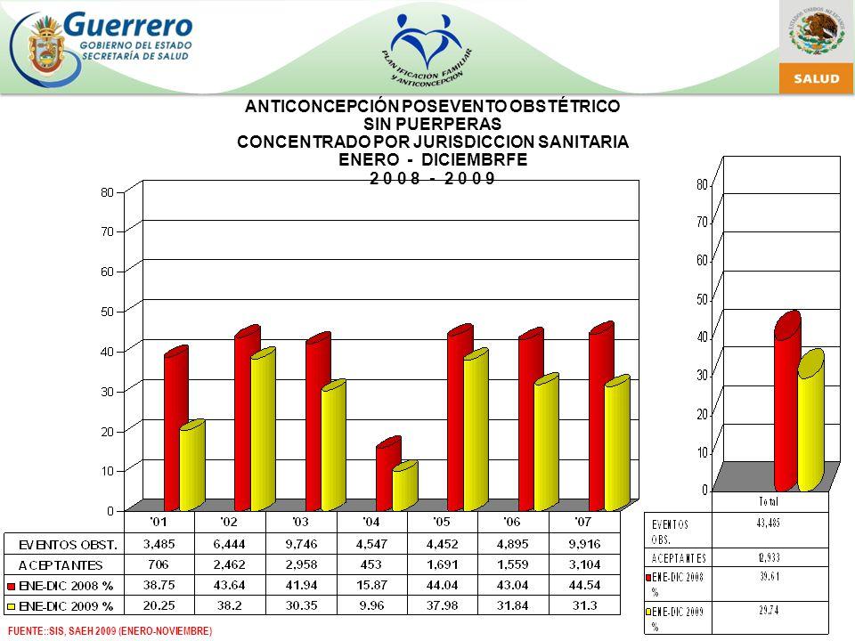 ANTICONCEPCIÓN POSEVENTO OBSTÉTRICO SIN PUERPERAS CONCENTRADO POR JURISDICCION SANITARIA ENERO - DICIEMBRFE 2 0 0 8 - 2 0 0 9 FUENTE::SIS, SAEH 2009 (ENERO-NOVIEMBRE)