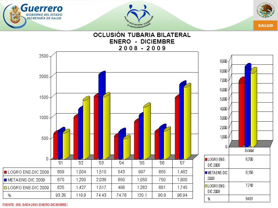 OCLUSIÓN TUBARIA BILATERAL ENERO - DICIEMBRE 2 0 0 8 - 2 0 0 9 FUENTE::SIS, SAEH 2009 (ENERO-DICIEMBRE)