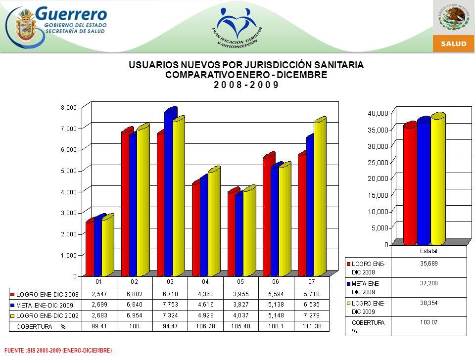 VASECTOMIA ENERO - DICIEMBRE 2 0 0 8 - 2 0 0 9 FUENTE::SIS, SAEH 2009 (ENERO-DICIEMBRE)