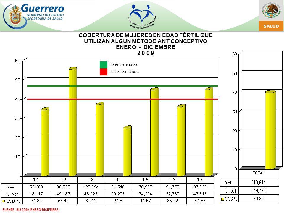 COBERTURA DE MUJERES EN EDAD FÉRTIL QUE UTILIZAN ALGÚN MÉTODO ANTICONCEPTIVO ENERO - DICIEMBRE 2 0 0 9 ESPERADO 45% ESTATAL 39.86% FUENTE::SIS 2009 (ENERO-DICIEMBRE)
