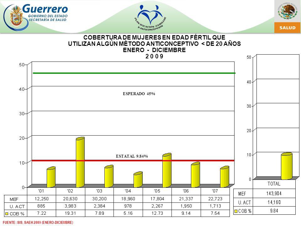 COBERTURA DE MUJERES EN EDAD FÉRTIL QUE UTILIZAN ALGÚN MÉTODO ANTICONCEPTIVO < DE 20 AÑOS ENERO - DICIEMBRE 2 0 0 9 ESPERADO 45% ESTATAL 9.84% FUENTE::SIS, SAEH 2009 (ENERO-DICIEMBRE)