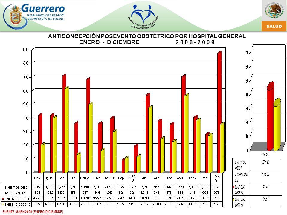 ANTICONCEPCIÓN POSEVENTO OBSTÉTRICO POR HOSPITAL GENERAL ENERO - DICIEMBRE 2 0 0 8 - 2 0 0 9 FUENTE: SAEH 2009 (ENERO-DICIEMBRE)