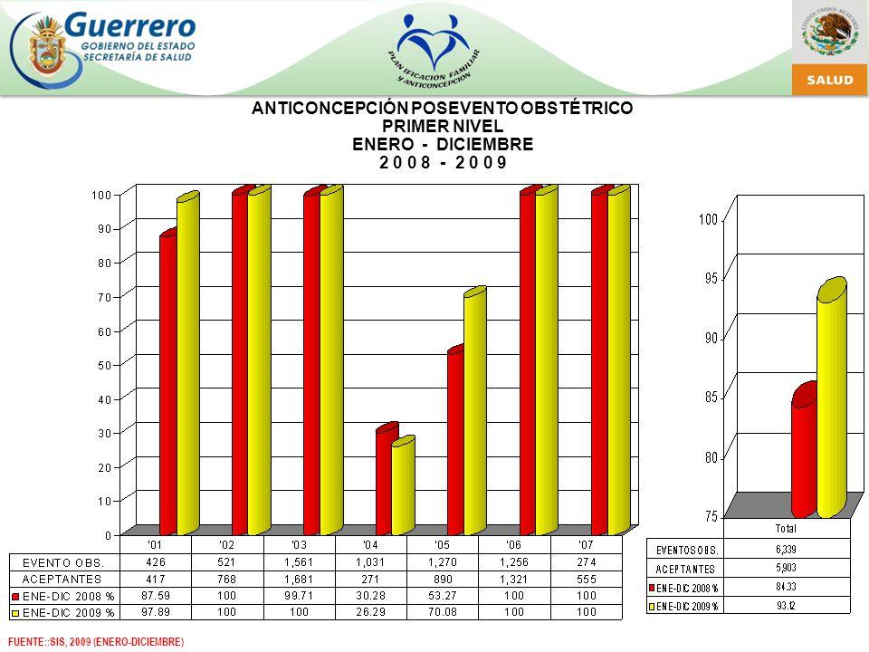ANTICONCEPCIÓN POSEVENTO OBSTÉTRICO PRIMER NIVEL ENERO - DICIEMBRE 2 0 0 8 - 2 0 0 9 FUENTE::SIS, 2009 (ENERO-DICIEMBRE)