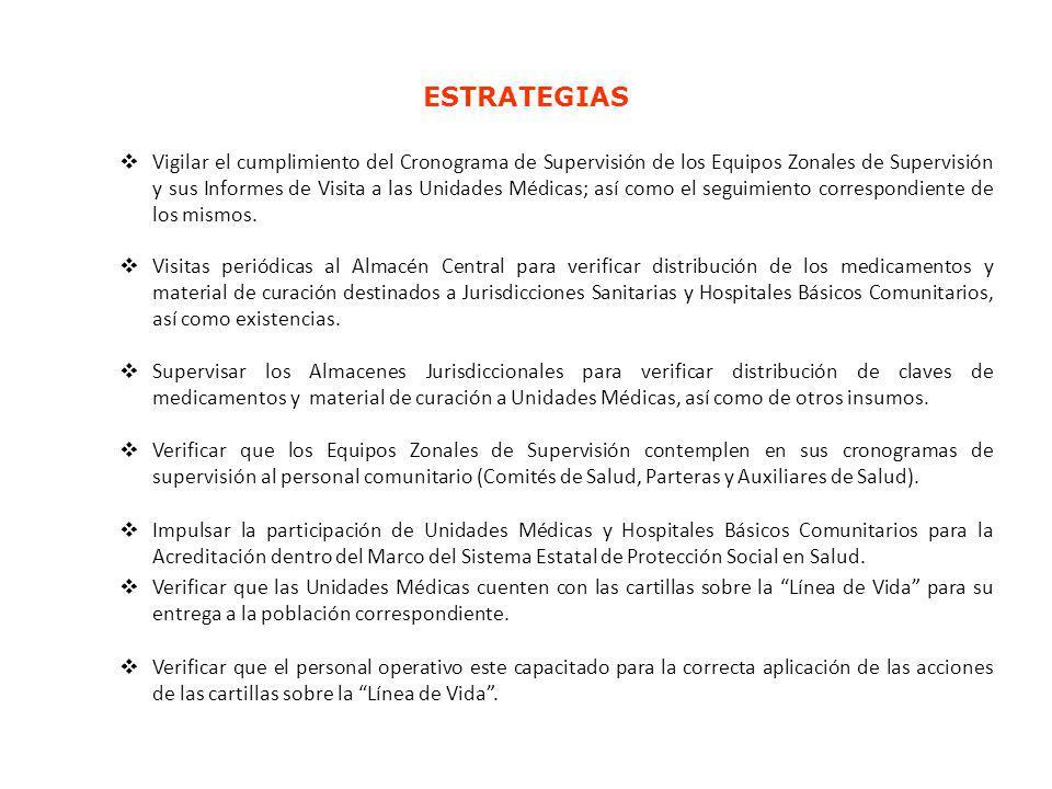 Vigilar el cumplimiento del Cronograma de Supervisión de los Equipos Zonales de Supervisión y sus Informes de Visita a las Unidades Médicas; así como