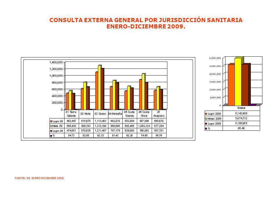 CONSULTA EXTERNA GENERAL POR JURISDICCIÓN SANITARIA ENERO-DICIEMBRE 2009. FUENTE: SIS ENERO-DICIEMBRE 2009.