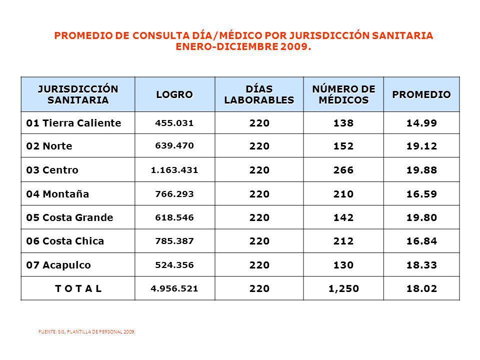JURISDICCIÓN SANITARIA LOGRO DÍAS LABORABLES NÚMERO DE MÉDICOS PROMEDIO 01 Tierra Caliente 455.03122013814.99 02 Norte 639.47022015219.12 03 Centro 1.