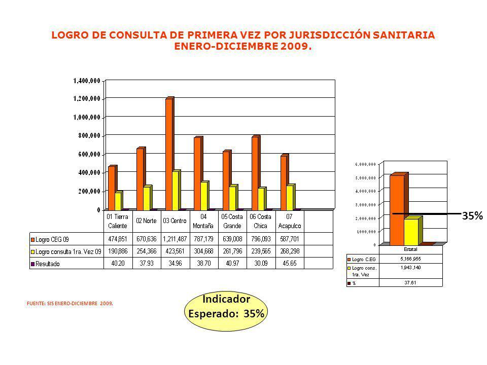 LOGRO DE CONSULTA DE PRIMERA VEZ POR JURISDICCIÓN SANITARIA ENERO-DICIEMBRE 2009. FUENTE: SIS ENERO-DICIEMBRE 2009. Indicador Esperado: 35% 35%