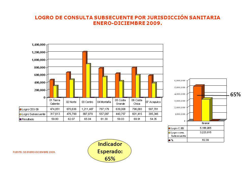 LOGRO DE CONSULTA SUBSECUENTE POR JURISDICCIÓN SANITARIA ENERO-DICIEMBRE 2009. FUENTE: SIS ENERO-DICIEMBRE 2009. Indicador Esperado: 65% 65%