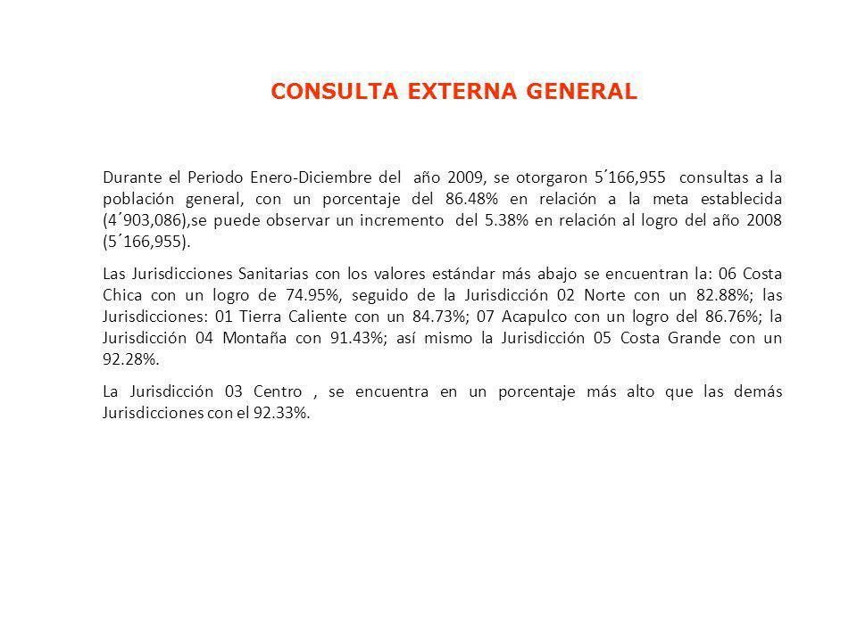 CONSULTA EXTERNA GENERAL Durante el Periodo Enero-Diciembre del año 2009, se otorgaron 5´166,955 consultas a la población general, con un porcentaje d