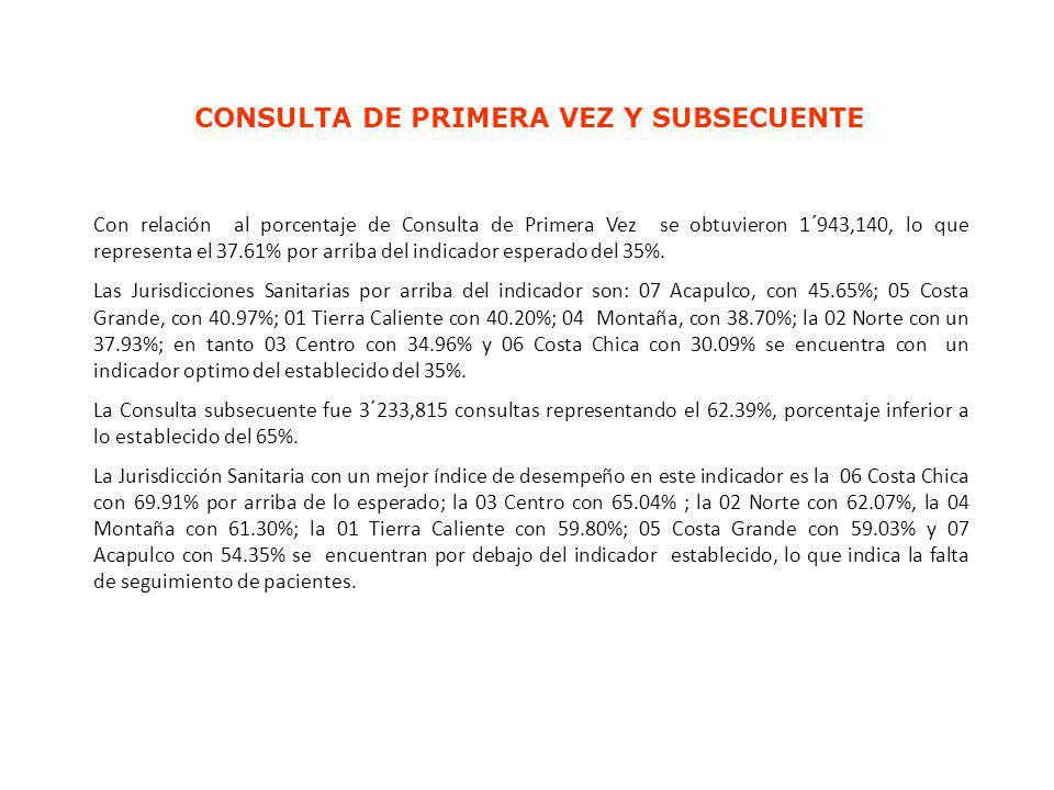 CONSULTA DE PRIMERA VEZ Y SUBSECUENTE Con relación al porcentaje de Consulta de Primera Vez se obtuvieron 1´943,140, lo que representa el 37.61% por a