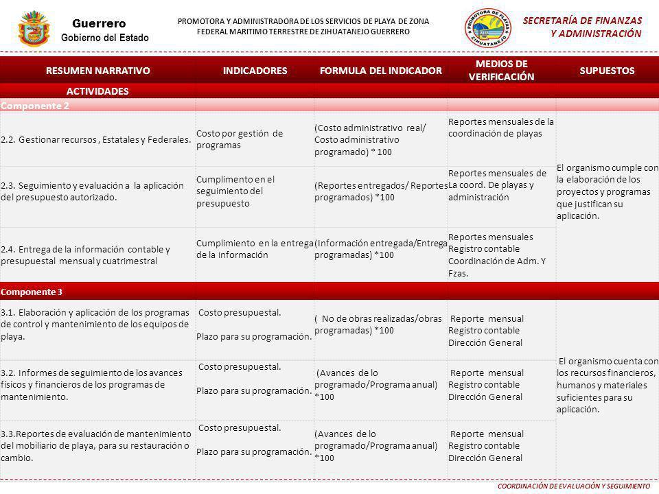 RESUMEN NARRATIVOINDICADORESFORMULA DEL INDICADOR MEDIOS DE VERIFICACIÓN SUPUESTOS ACTIVIDADES Componente 2 2.2. Gestionar recursos, Estatales y Feder