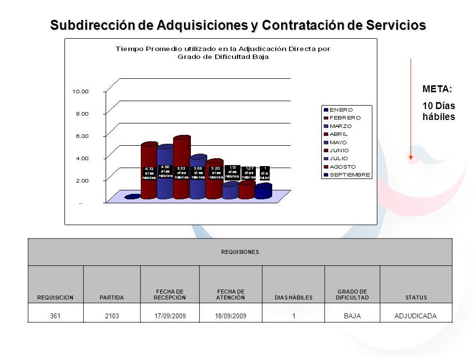 Subdirección de Adquisiciones y Contratación de Servicios META: 10 Días hábiles REQUISIONES REQUISICIONPARTIDA FECHA DE RECEPCIÓN FECHA DE ATENCIÓNDIAS HÁBILES GRADO DE DIFICULTADSTATUS 361210317/09/200918/09/20091BAJAADJUDICADA