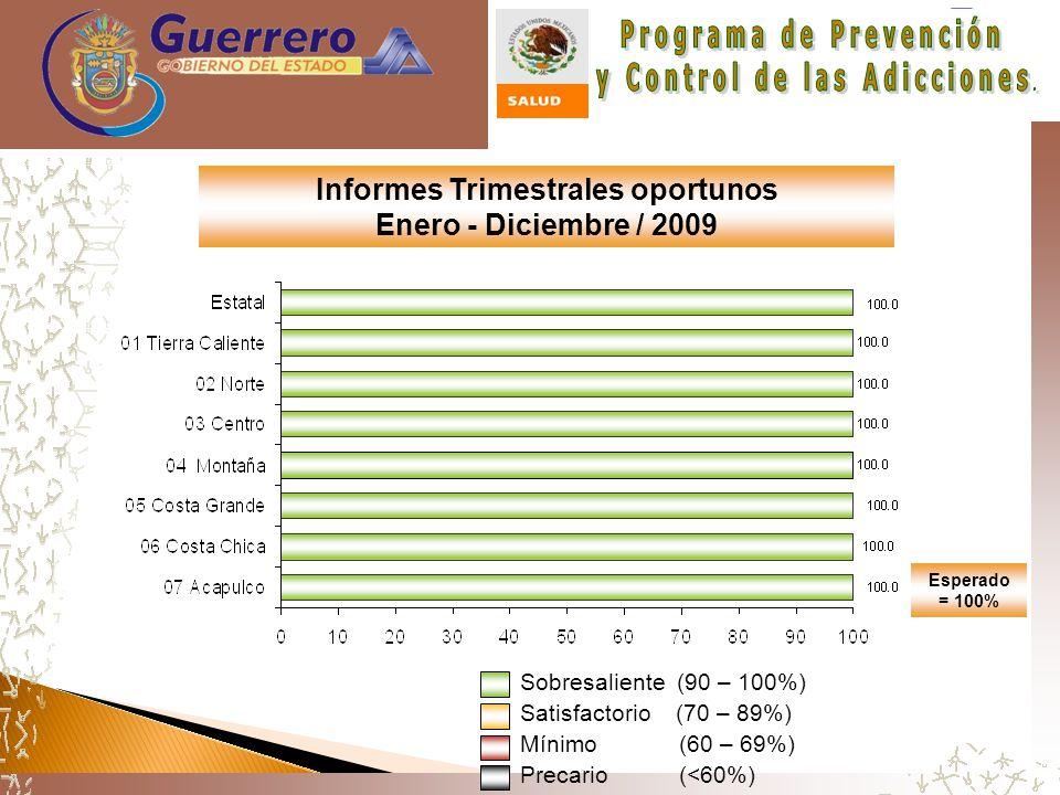 Esperado = 100% Informes Trimestrales oportunos Enero - Diciembre / 2009 Sobresaliente (90 – 100%) Satisfactorio (70 – 89%) Mínimo (60 – 69%) Precario (<60%)