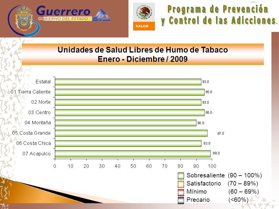 Unidades de Salud Libres de Humo de Tabaco Enero - Diciembre / 2009 Sobresaliente (90 – 100%) Satisfactorio (70 – 89%) Mínimo (60 – 69%) Precario (<60%)