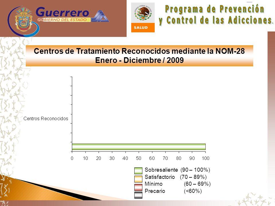Centros de Tratamiento Reconocidos mediante la NOM-28 Enero - Diciembre / 2009 Sobresaliente (90 – 100%) Satisfactorio (70 – 89%) Mínimo (60 – 69%) Precario (<60%)