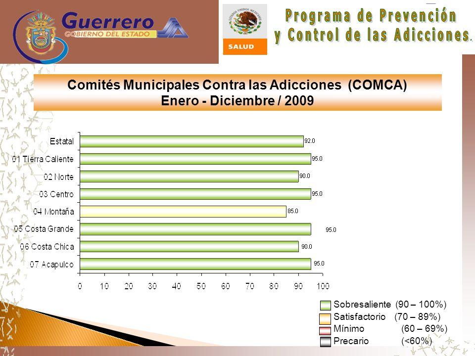 Comités Municipales Contra las Adicciones (COMCA) Enero - Diciembre / 2009 Sobresaliente (90 – 100%) Satisfactorio (70 – 89%) Mínimo (60 – 69%) Precario (<60%)