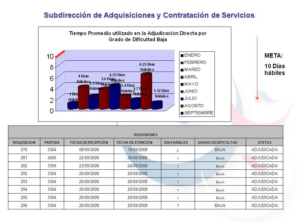 META: 10 Días hábiles Subdirección de Adquisiciones y Contratación de Servicios REQUISIONES REQUISICIONPARTIDAFECHA DE RECEPCIÓNFECHA DE ATENCIÓNDIAS HÁBILESGRADO DE DIFICULTADSTATUS 270330408/09/200810/09/2008 2 BAJAADJUDICADA 281340922/09/200826/09/2008 1BAJA ADJUDICADA 282330923/09/200824/09/2008 1BAJA ADJUDICADA 292330426/09/2008 1BAJA ADJUDICADA 293330426/09/2008 1BAJA ADJUDICADA 294330426/09/2008 1BAJA ADJUDICADA 295330426/09/2008 1BAJA ADJUDICADA 296330426/09/2008 1BAJAADJUDICADA