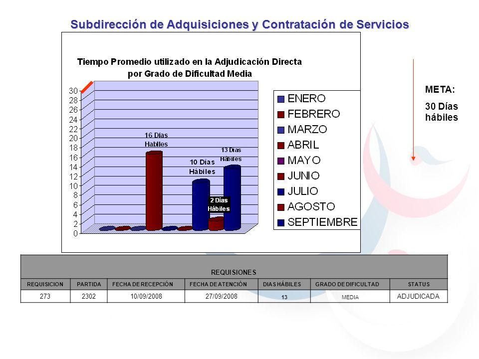 META: 30 Días hábiles Subdirección de Adquisiciones y Contratación de Servicios REQUISIONES REQUISICIONPARTIDAFECHA DE RECEPCIÓNFECHA DE ATENCIÓNDIAS HÁBILESGRADO DE DIFICULTADSTATUS 273230210/09/200827/09/2008 13MEDIA ADJUDICADA
