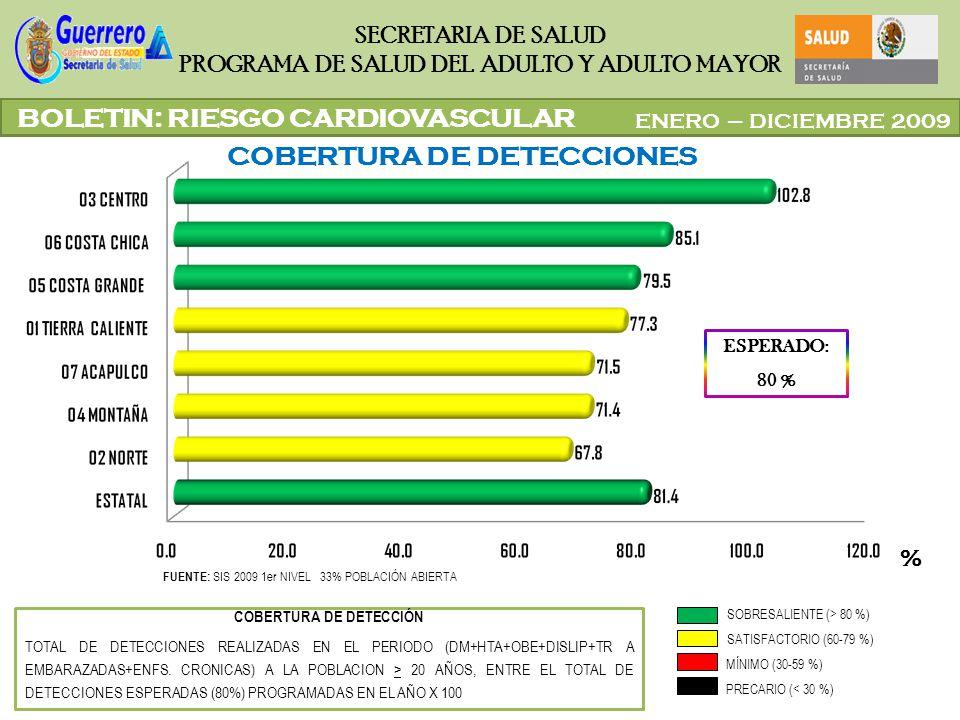 ENERO – DICIEMBRE 2009 SECRETARIA DE SALUD PROGRAMA DE SALUD DEL ADULTO Y ADULTO MAYOR BOLETIN: RIESGO CARDIOVASCULAR FUENTE: SIS 2009 1er NIVEL 33% P