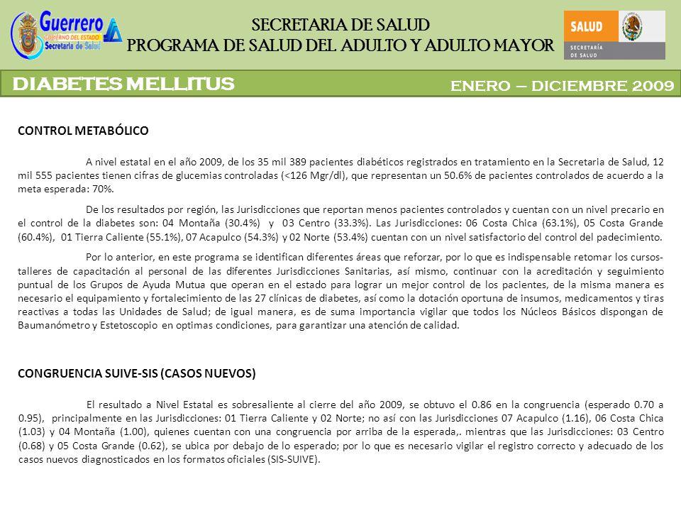 ENERO – DICIEMBRE 2009 SECRETARIA DE SALUD PROGRAMA DE SALUD DEL ADULTO Y ADULTO MAYOR A nivel estatal en el año 2009, de los 35 mil 389 pacientes dia