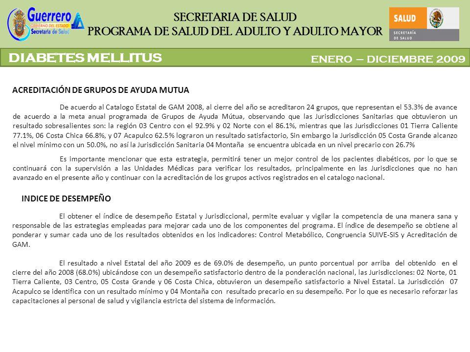 ENERO – DICIEMBRE 2009 SECRETARIA DE SALUD PROGRAMA DE SALUD DEL ADULTO Y ADULTO MAYOR De acuerdo al Catalogo Estatal de GAM 2008, al cierre del año s