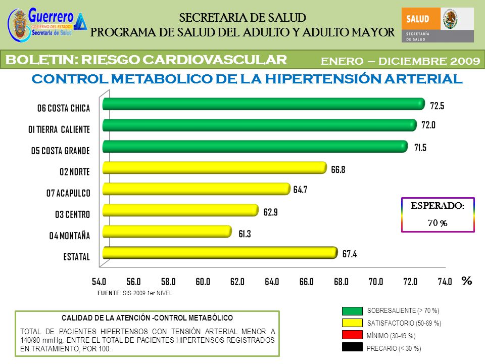 ENERO – DICIEMBRE 2009 SECRETARIA DE SALUD PROGRAMA DE SALUD DEL ADULTO Y ADULTO MAYOR BOLETIN: RIESGO CARDIOVASCULAR CONTROL METABOLICO DE LA OBESIDAD ESPERADO: 70 % FUENTE: SIS 2009 1er NIVEL CALIDAD DE LA ATENCIÓN -CONTROL METABÓLICO TOTAL DE PACIENTES OBESOS CONTROLADOS ENTRE TOTAL DE PACIENTES REGISTRADOS EN TRATAMIENTO X 100 MÍNIMO (30-49 %) PRECARIO (< 30 %) SOBRESALIENTE (> 70 %) SATISFACTORIO (50-69 %) %
