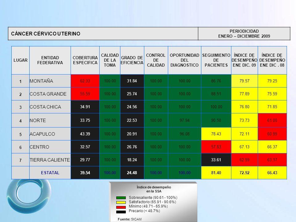 CÁNCER CÉRVICO UTERINO PERIODICIDAD ENERO – DICIEMBRE 2009 Índice de desempeño en la SSA Sobresaliente (90.61 - 100%) Satisfactorio (65.91 - 90.6%) Mínimo (48.71 - 65.9%) Precario (< 48.7%) Fuente: SICAM LUGAR ENTIDAD FEDERATIVA COBERTURA ESPECIFICA CALIDAD DE LA TOMA GRADO DE EFICIENCIA CONTROL DE CALIDAD OPORTUNIDAD DEL DIAGNOSTICO SEGUIMIENTO DE PACIENTES ÍNDICE DE DESEMPEÑO ENE DIC.