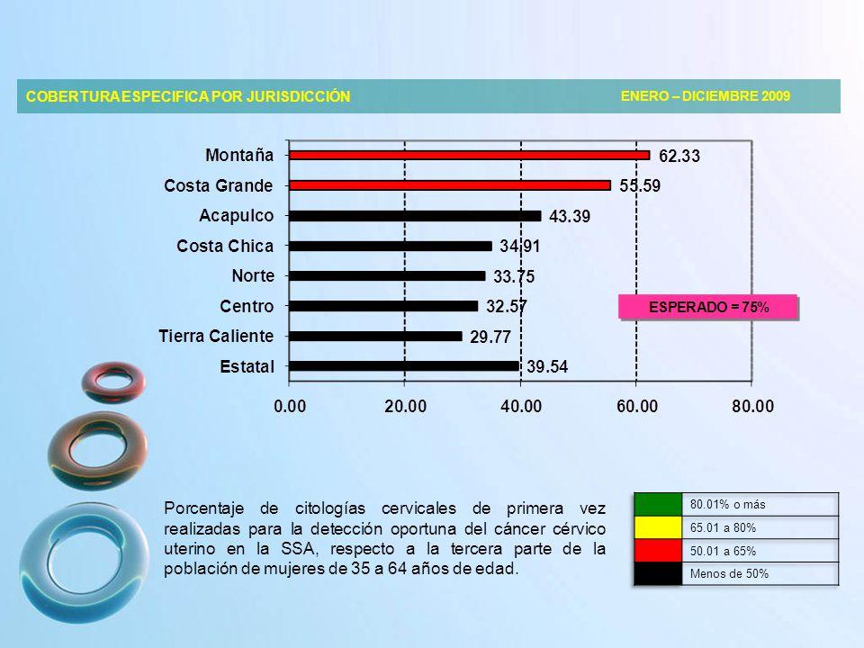 COBERTURA ESPECIFICA POR JURISDICCIÓN ENERO – DICIEMBRE 2009 Porcentaje de citologías cervicales de primera vez realizadas para la detección oportuna del cáncer cérvico uterino en la SSA, respecto a la tercera parte de la población de mujeres de 35 a 64 años de edad.