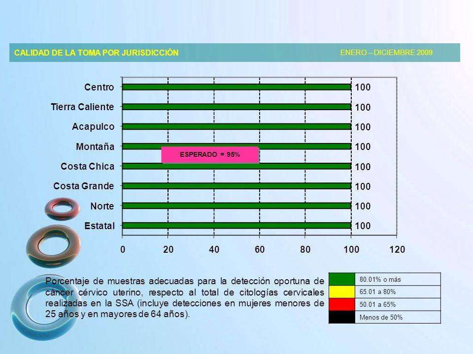 CALIDAD DE LA TOMA POR JURISDICCIÓN ENERO – DICIEMBRE 2009 Porcentaje de muestras adecuadas para la detección oportuna de cáncer cérvico uterino, respecto al total de citologías cervicales realizadas en la SSA (incluye detecciones en mujeres menores de 25 años y en mayores de 64 años).